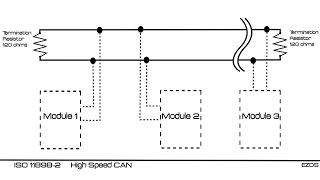 Inspección de Sistema CAN