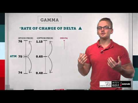 Gamma | Options Trading Concepts