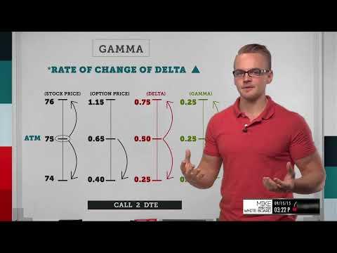 Gamma   Options Trading Concepts