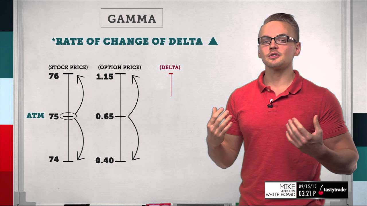 Gamma scalping options trading gamma