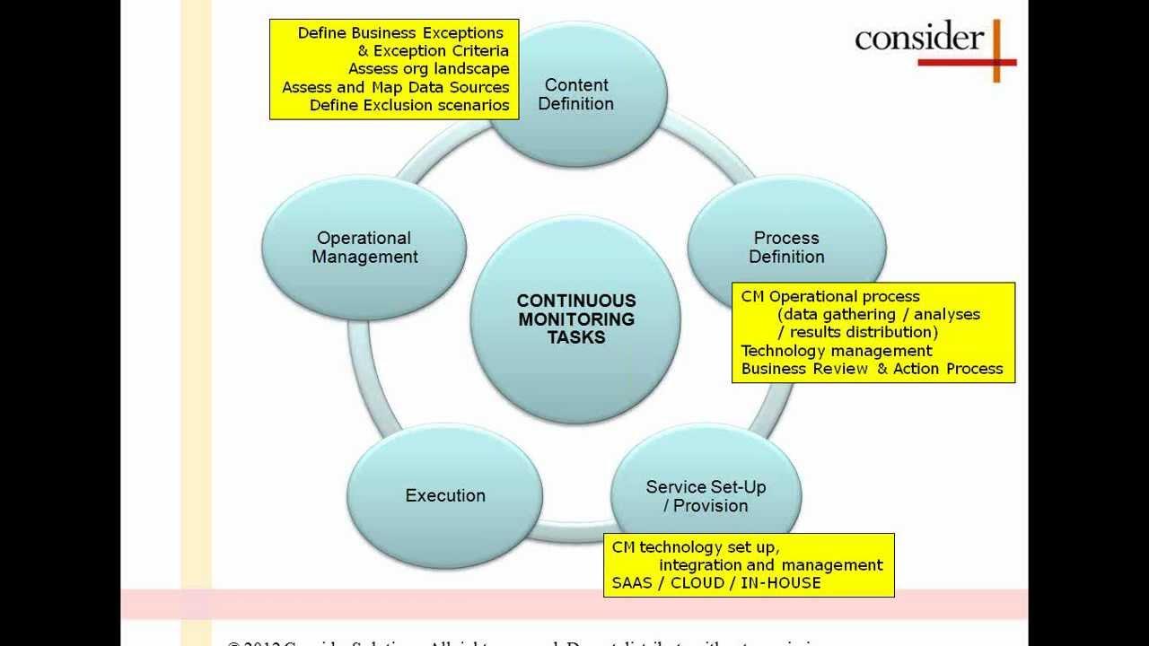 Continuous Monitoring - A Deeper Dive