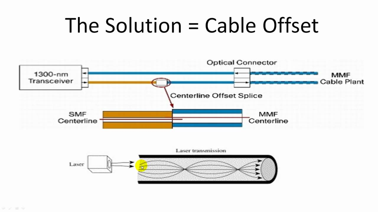 Mode Conditioning Patch Cable Youtube