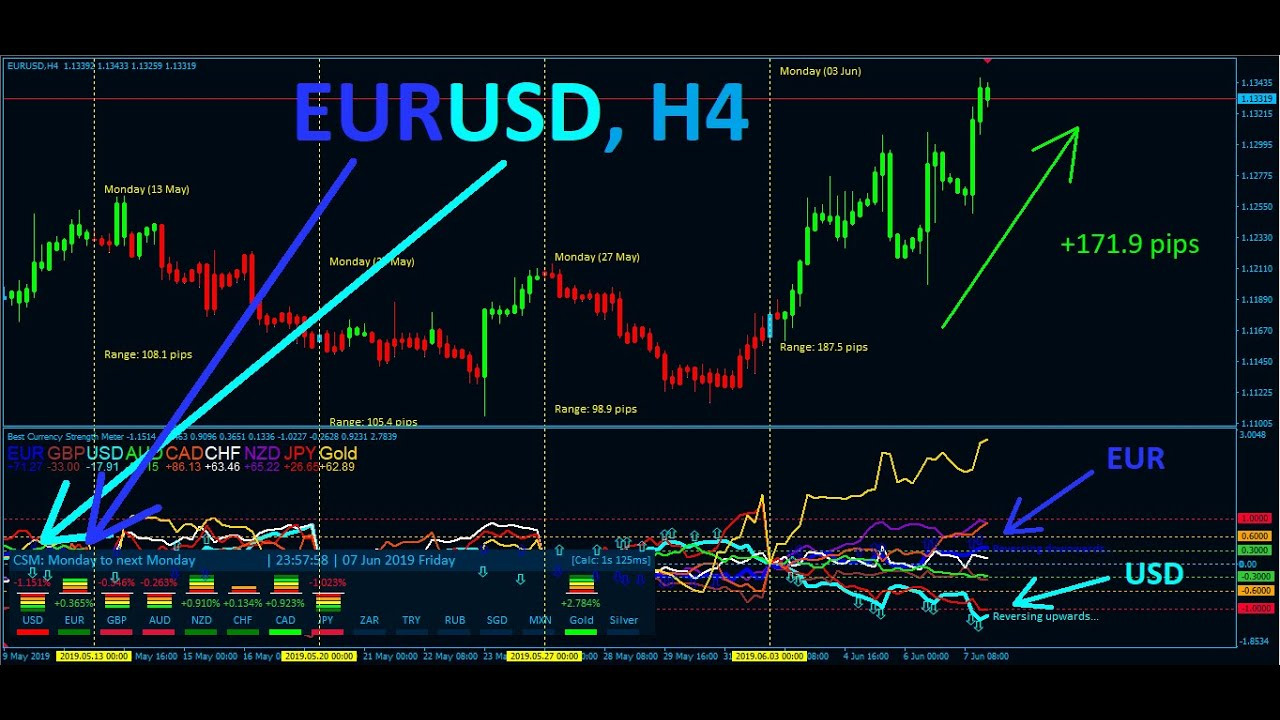 Best Forex Indicator Advanced Currency Strength Meter Quick