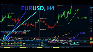 Best FOREX Indicator - Advanced Currency Strength Meter quick video!!