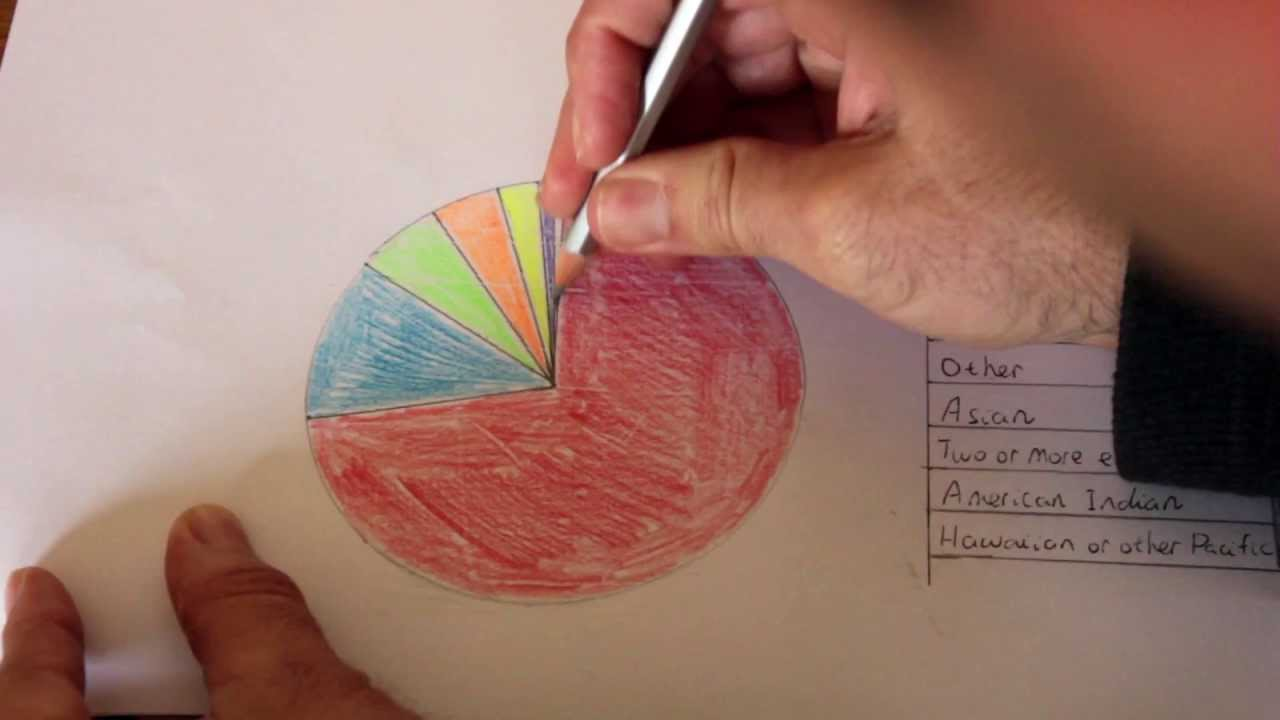 How To Make A Pie Graph Using A Protractor And Compass Youtube