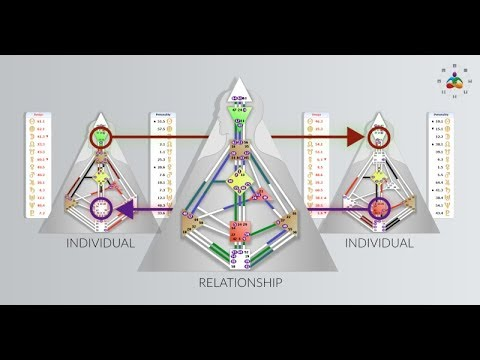 Human Design Relationships | Breakthrough