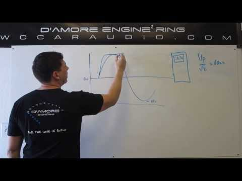 D'Amore Engineering University Series: Video 5 RMS and Clipping