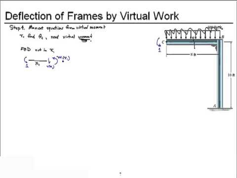 Chapter 9-Deflection of Frames by Virtual Work