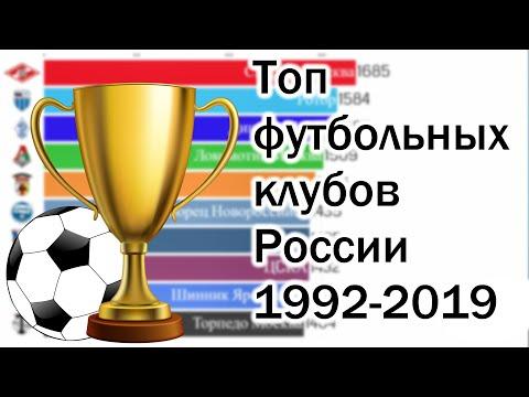 Топ футбольных команд России 1992-2019