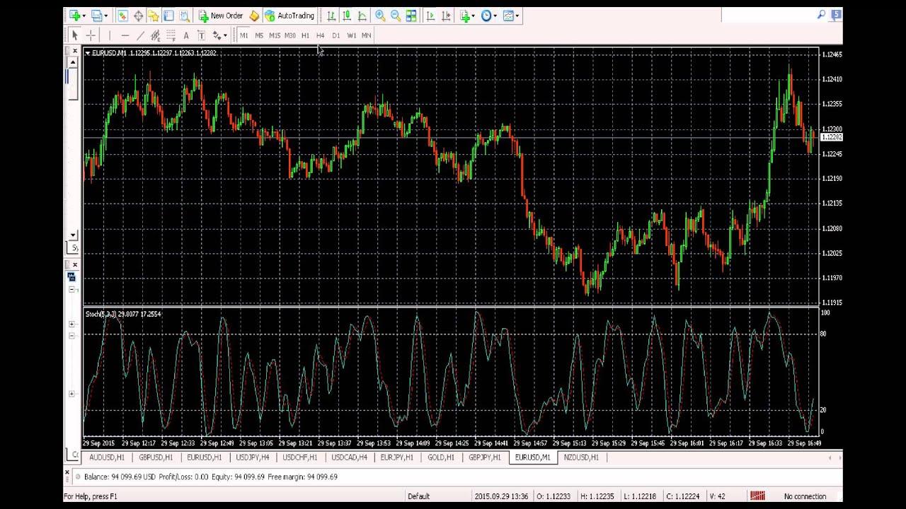 Forex stochastic indicator explained
