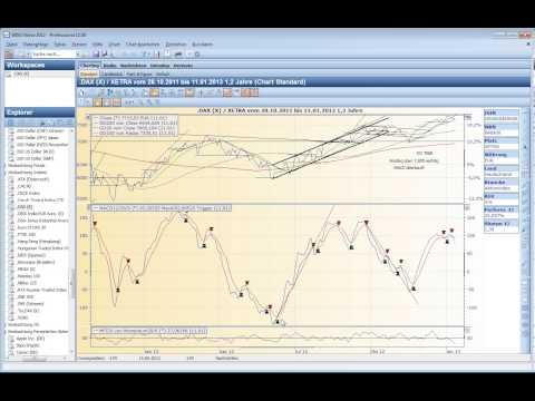Der Analyst technische Analyse Indikatoren MACD