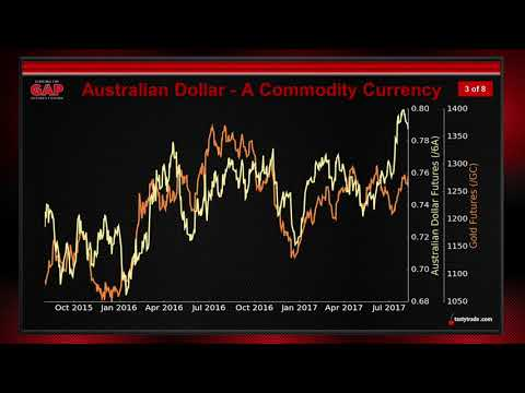 Australian Dollar - A Commodity Currency | Closing the Gap Futures Edition