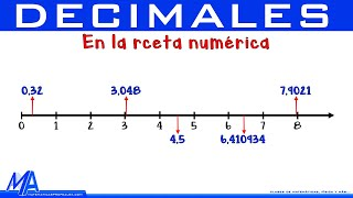 CГіmo ubicar en la recta numerica numeros decimales