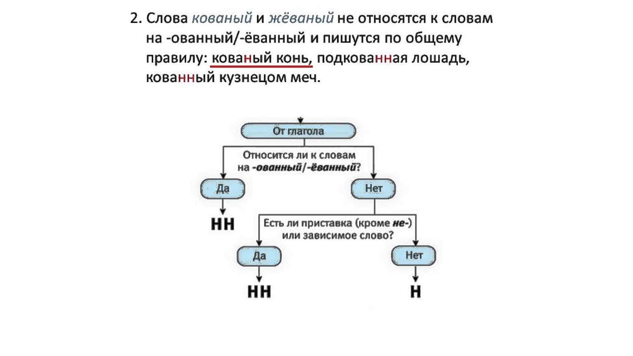 диктант по русскому языку класс по н и нн Контрольный диктант по русскому языку 7 класс по н и нн