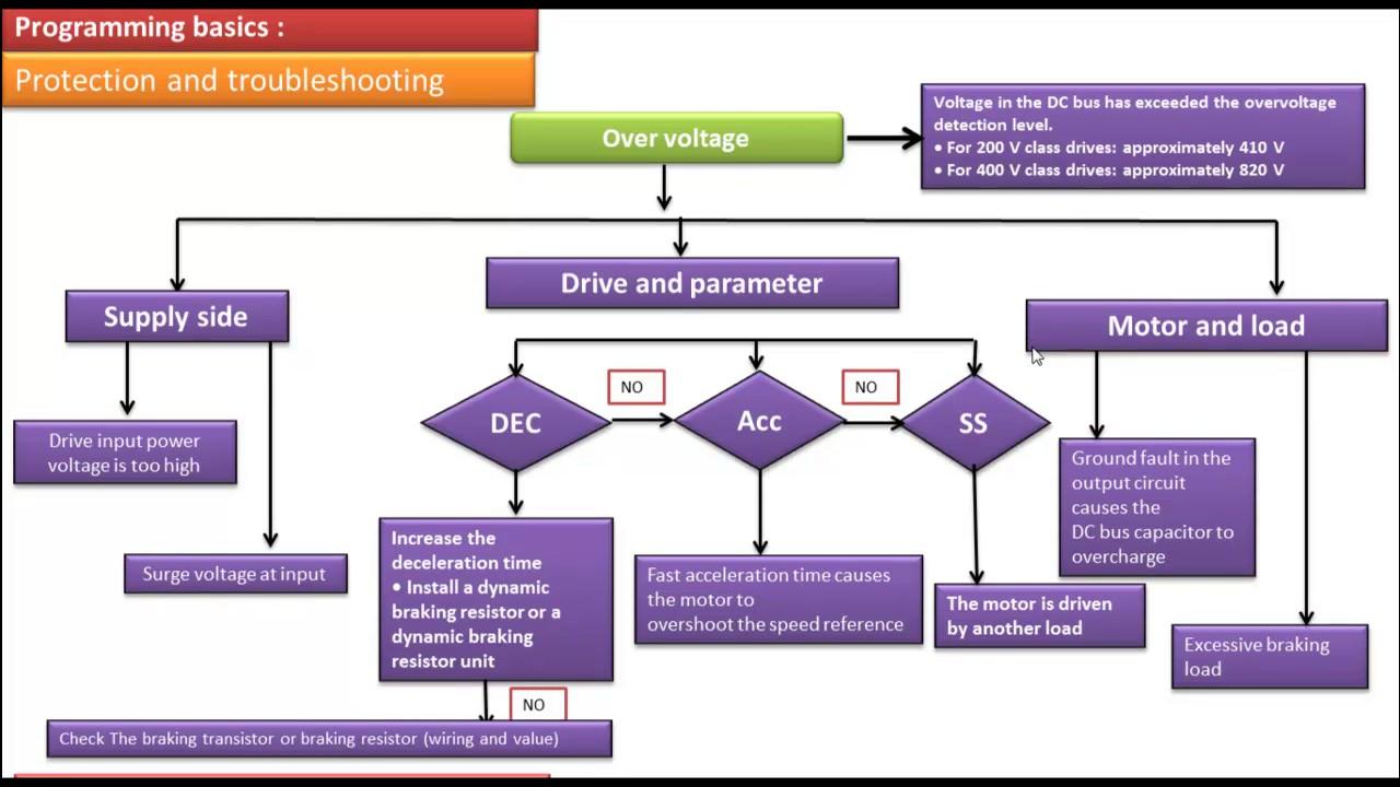 Ac Drive 11 Troubleshooting Pid Youtube Abb Ach550 Vfd Wiring Diagram