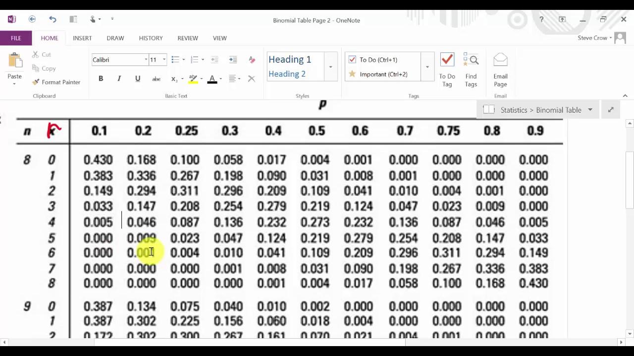 Excel Binomial Distribution Probability Binom Dist Function