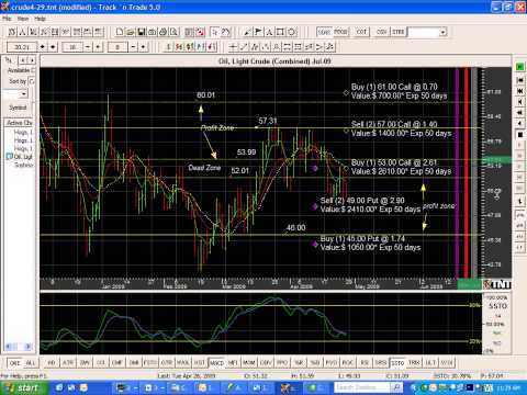 Crude Oil Iron Butterfly by Paul Brittain Commodity Trading School