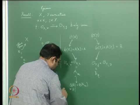Mod-14 Lec 38 Local Ring Isomorphism,  Equals Function Field Isomorphism,  Equals Birationality