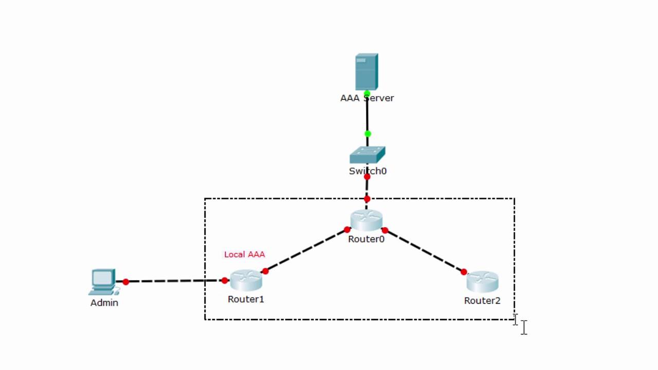 [CCNA Security] Phương pháp xác thực cục bộ trên thiết bị mạng