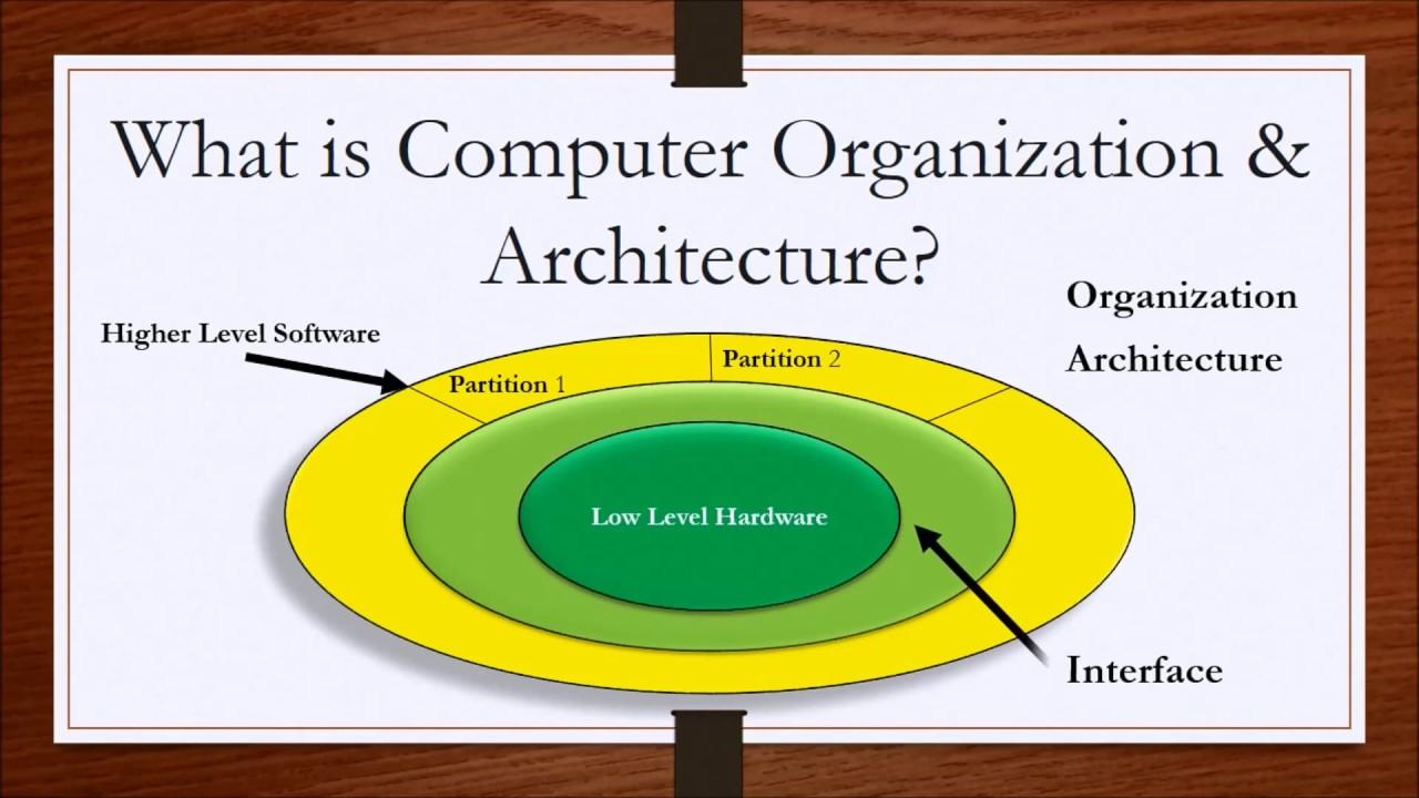 Computer Organization And Architecture Lesson 1