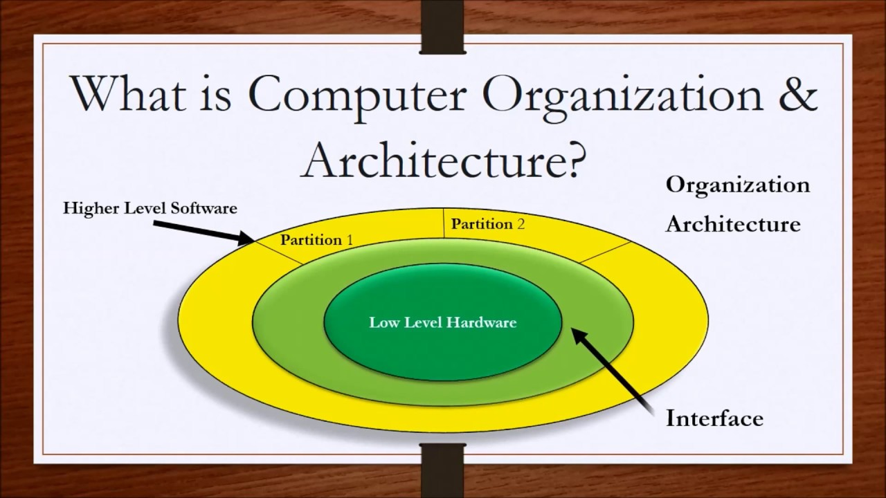 Computer architecture tutorial in PDF