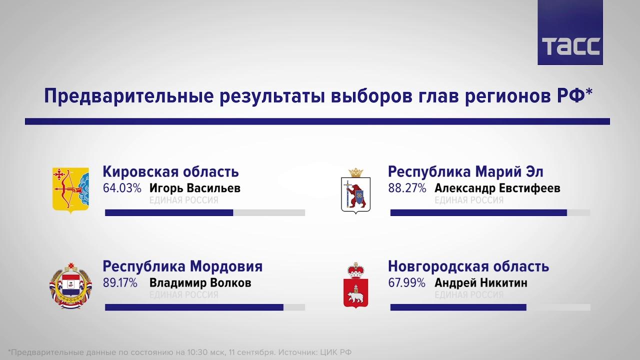 Предварительные результаты выборов глав регионов