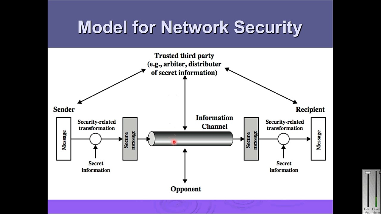 8 Network Security Model