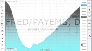Cómo analizar fundamentales y miles de estadísticas con TradingView