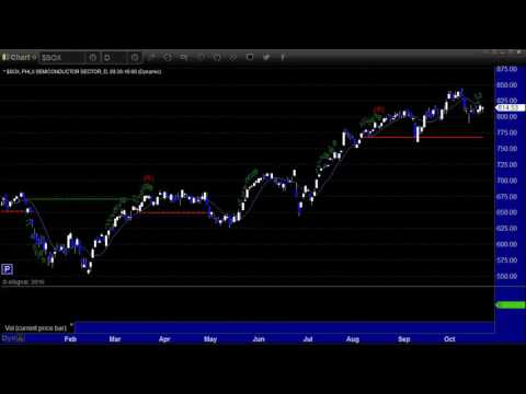 US Stocks and Futures Market Preview for the week of Oct 24th, 2016 by eSignal Partner Tradesight