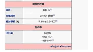 「(66063) 1998 RO1」とは ウィキ動画