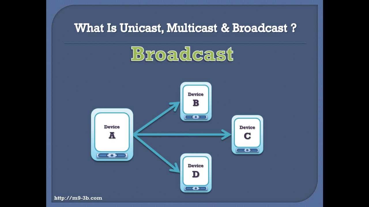 What Is Unicast, Multicast & Broadcast :: M93B Tutorials