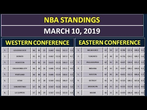 NBA Scores & NBA Standings on March 10, 2019