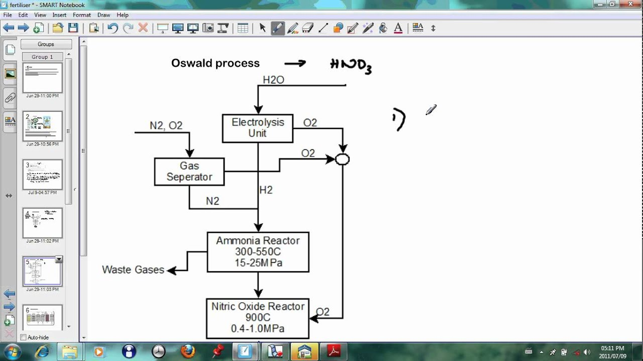 hight resolution of manufacture of ammonia and nitric acid haber and oswald process