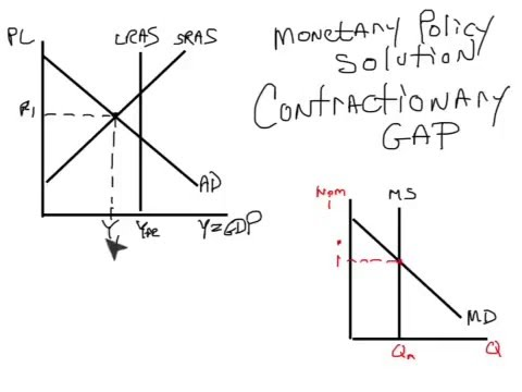 53 Using Monetary Policy to Solve for a Recessionary Gap