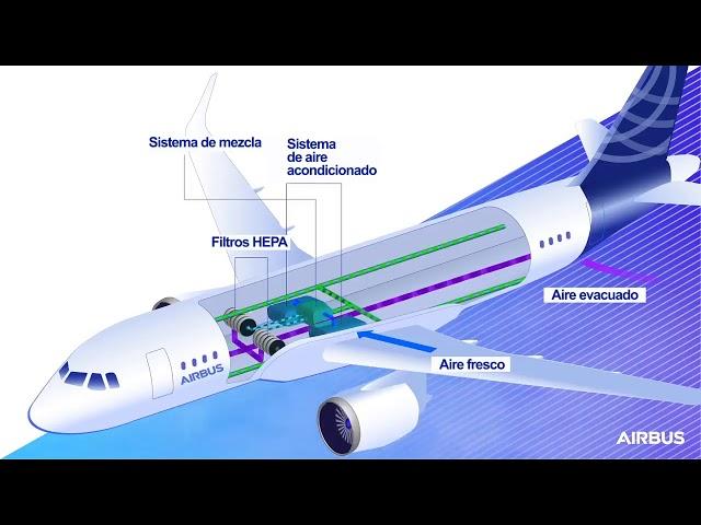 Como funcionan los filtros HEPA de los aviones