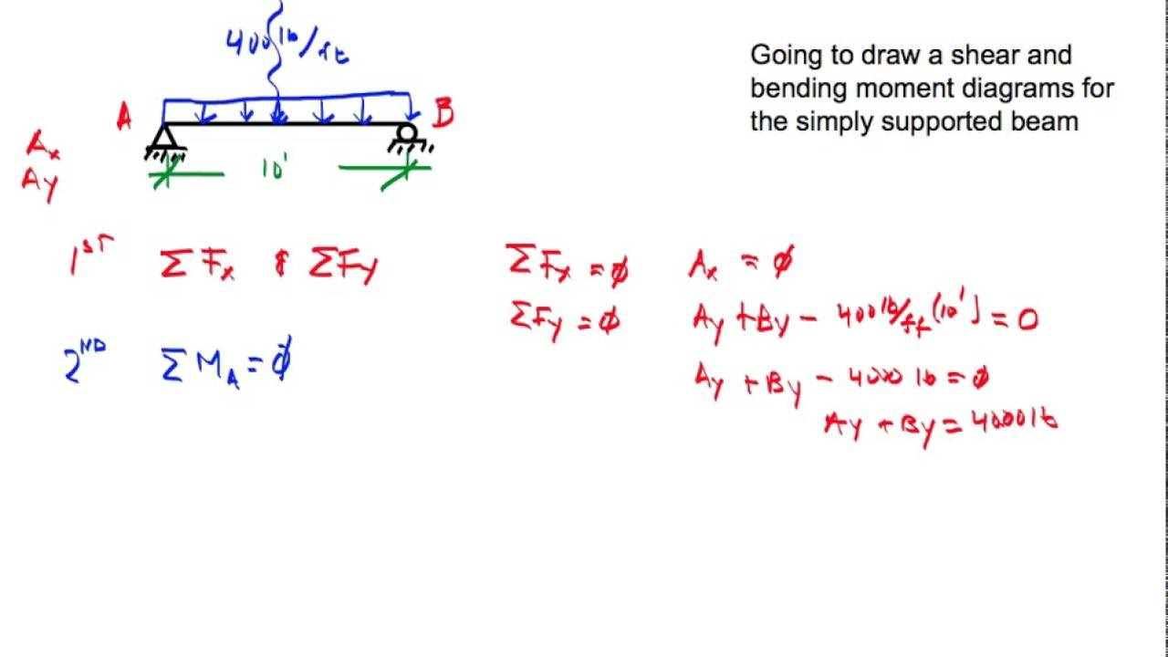 Shear And Moment Diagram Simply Supported Beam Uniform Load Youtube