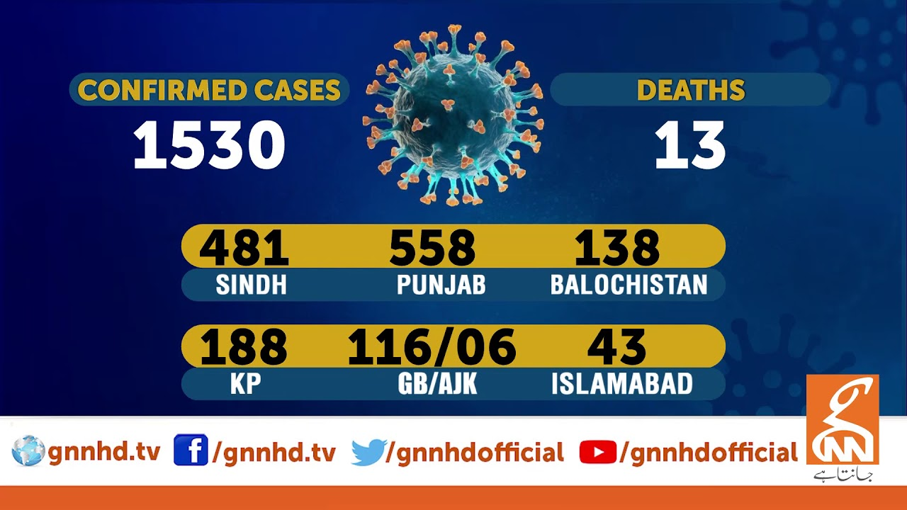 Confirmed Coronavirus cases rise to 1530 in Pakistan | GNN | 29 March 2020