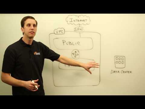 AWS SA Whiteboarding | Amazon Virtual Private Cloud (VPC)