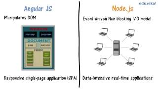 AngularJS vs Node.js in 2 minutes | Difference between AngularJS and Node.js | Edureka