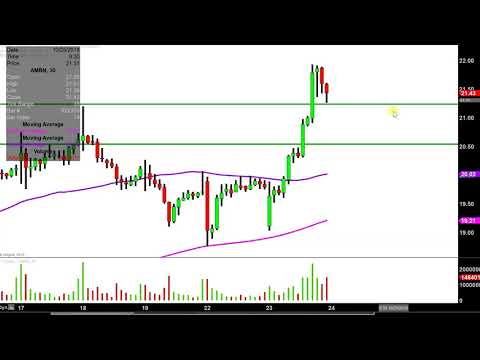Amarin Corporation plc - AMRN Stock Chart Technical Analysis for 10-23-18