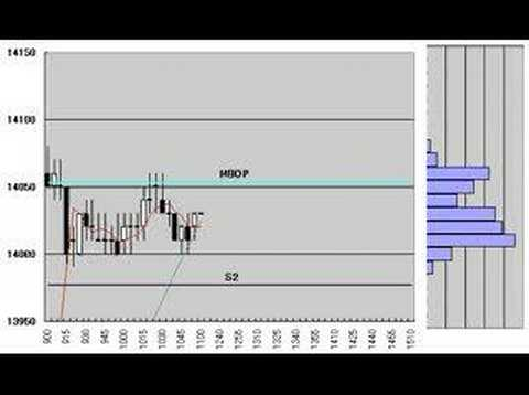 Nikkei225 Futures 5min.candlestick chart May 2 ,2008