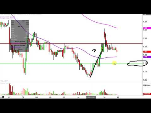 Northern Dynasty Minerals Ltd - NAK Stock Chart Technical Analysis for 03-16-17