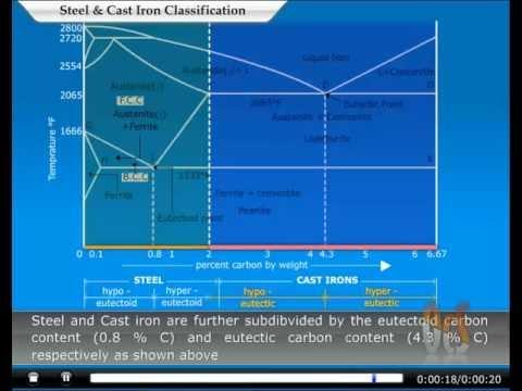 Classification of Steels & Cast Iron, animation by OcS (www.octavesim.com)