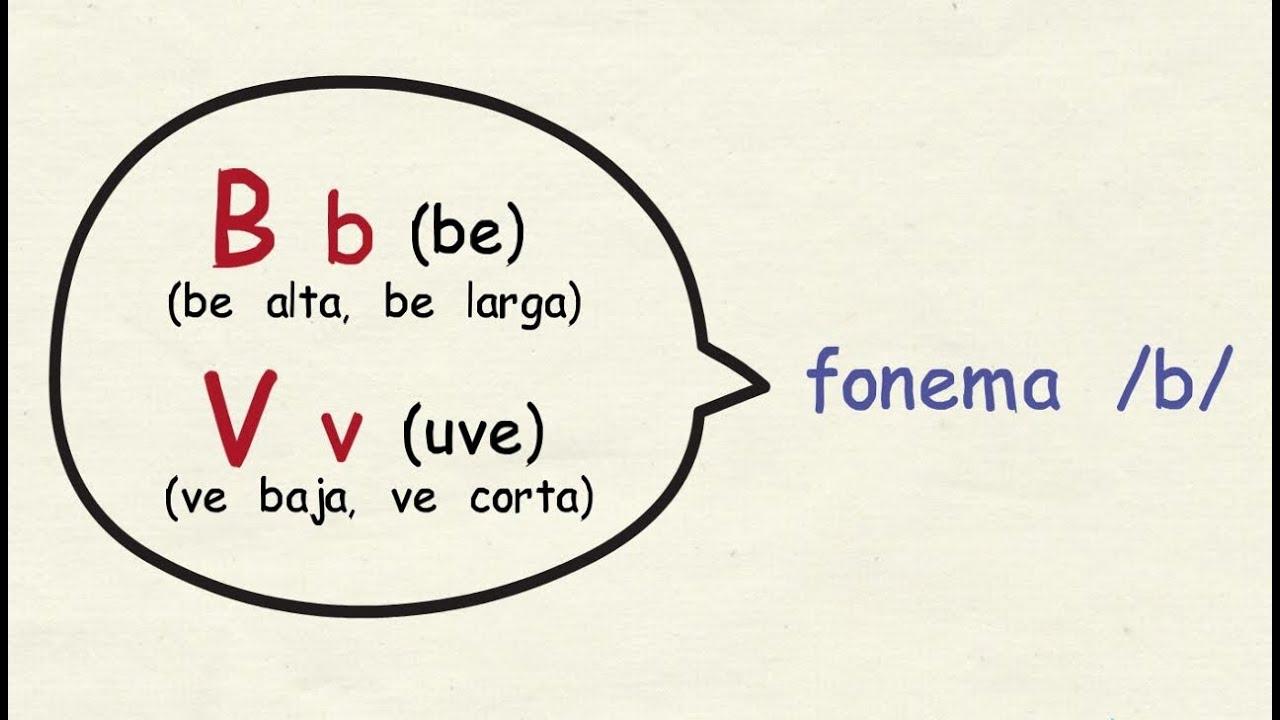 Aprender espa ol c mo se pronuncian las letras b v y w for La b b