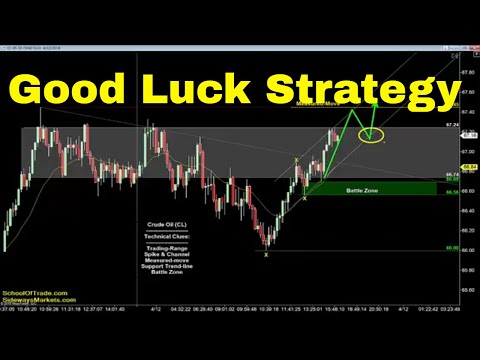 Good Luck Trading Strategy | Crude Oil, Emini, Nasdaq, Gold & Euro