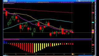 Swing Trading Options   Swing Trading Setups   SPY UUP AAPL SLV AET FXI HAL