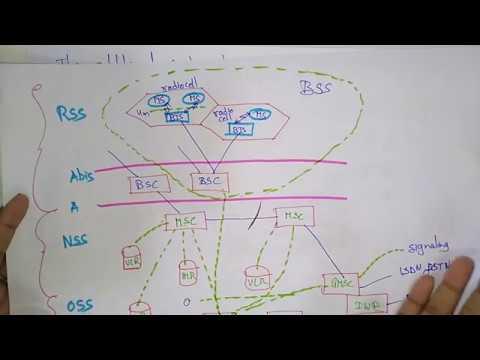 GSM Architecture | Mobile Computing | Lec- 8 | By Bhanupriya
