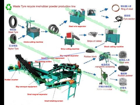 2015 Tyre disposal machine/tire recycling equipment/Crumb ...