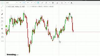 Gann Time Cycle analysis|| Time Cycle for stock market analysis || Stock Price with date
