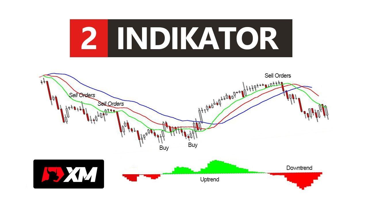 5 Indikator Trading Paling Efektif Meraup Profit - Broker Forex Terbaik